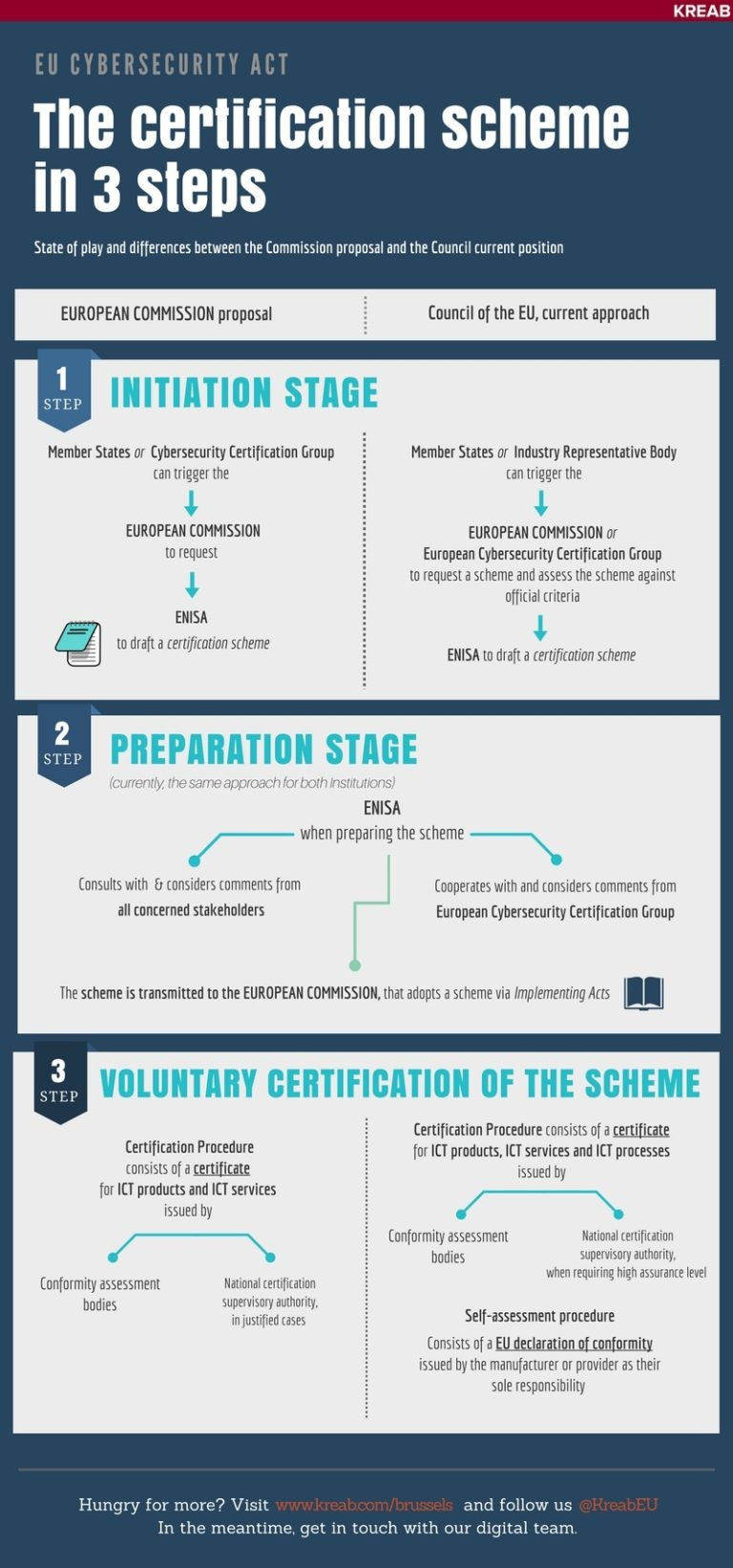 Eu Cybersecurity Act The Certification Scheme In 3 Steps Kreab